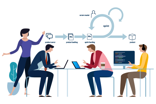 IT Project challenge 1-Scrum team with user requirements challenges resolved by using an agile methodology software development