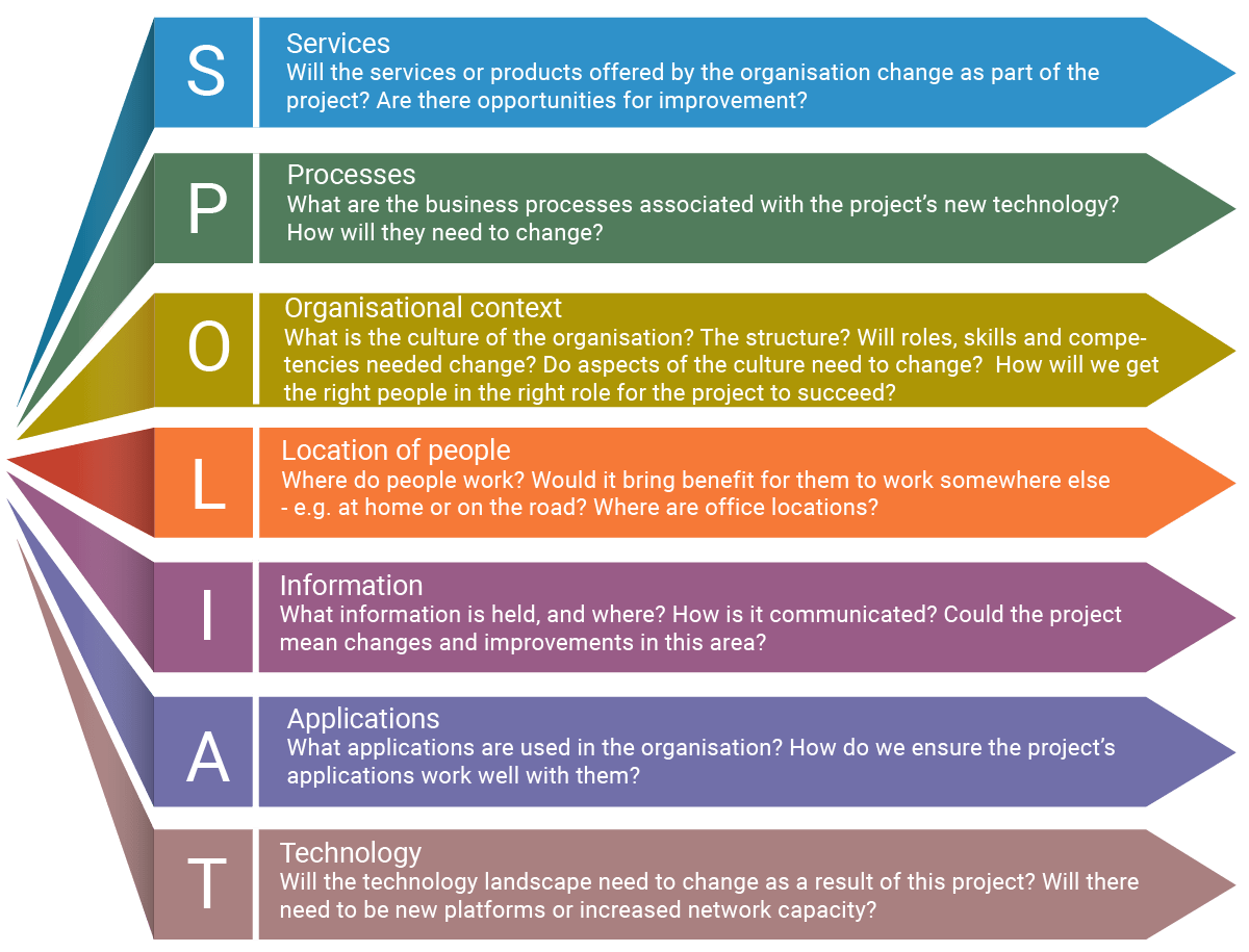SPOLIAT: a nmemonic used in business analysis which stands for Services, Processes, Organisational context, Location of people, Information, Applications & technology.