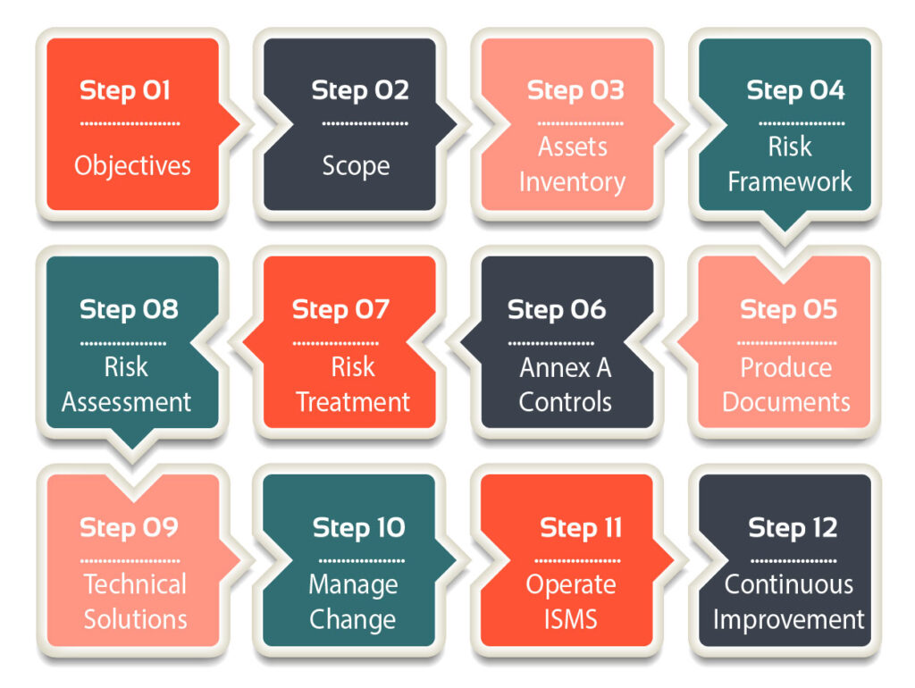 ISO 27001 ISMS 12 step implementation process