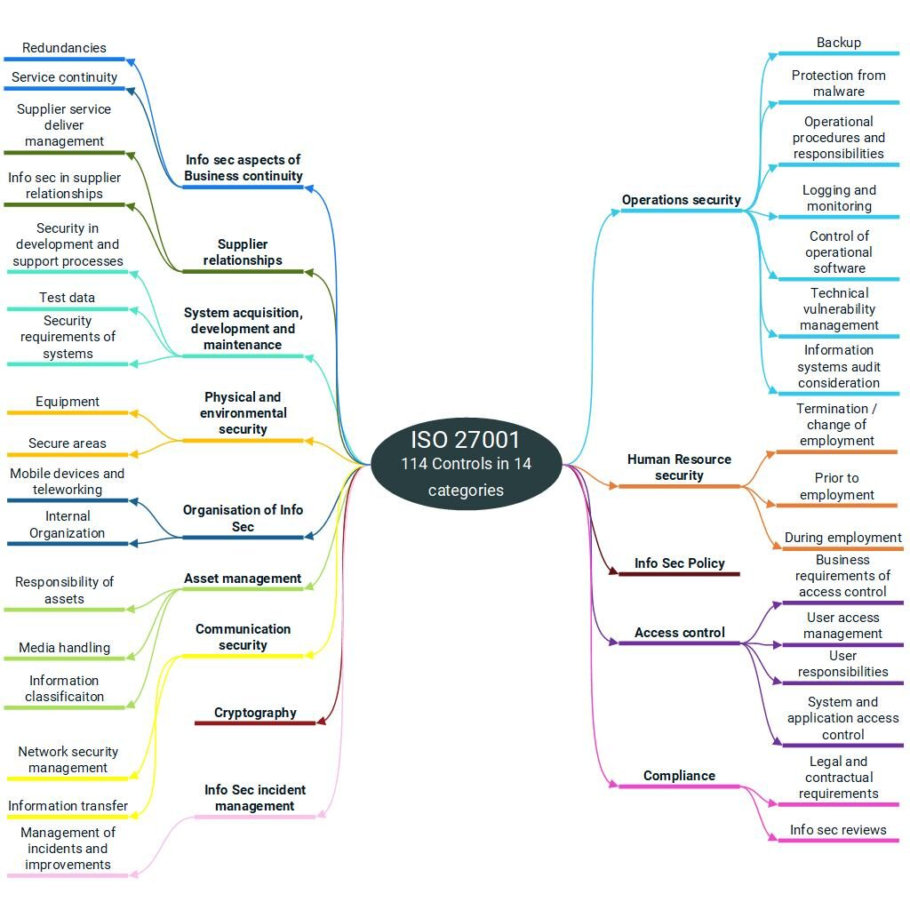 ISO 27001 controls diagram