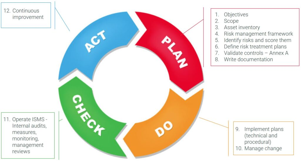 PDCA ISO 27001 12 step implementation approach