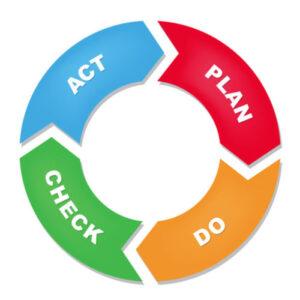 Plan-Do-Check-Act Cycle Diagram