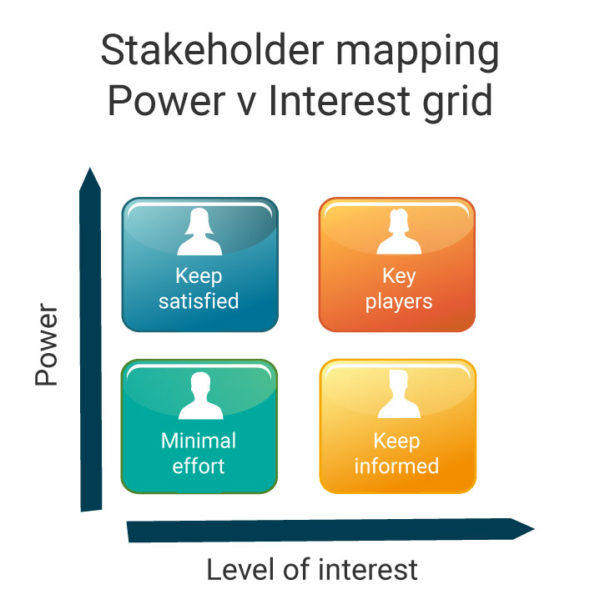 2 x 2 matrix - a business analysis technique representing the power v interest levels of stakeholders in an IT project